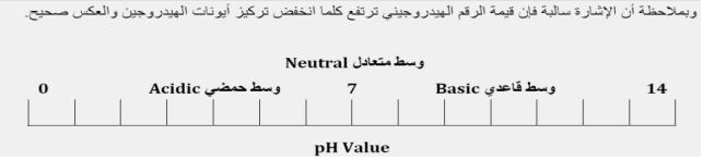ملخص رائع لقوانين pH الرقم الهيدروجيني