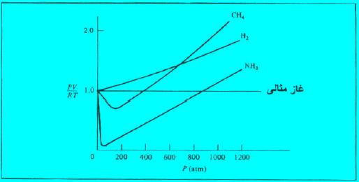 حيود الغازات الحقيقية عن السلوك المثالي للغازات المثالية