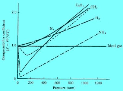 معادلة الحالة فان در فالز لوصف حالة الغاز الحقيقي
