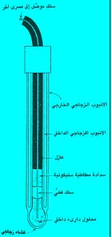 الأقطاب القياسية في الخلايا الجلفانية: القطب الزجاجي