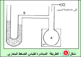 الطريقة المباشرة لقياس الضغط البخاري