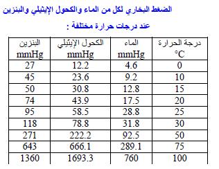الضغط البخاري لعدد من السوائل عند درجات حرارة مختلفة