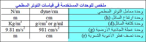 الوحدات المستخدمة فى قياس التوتر السطحي
