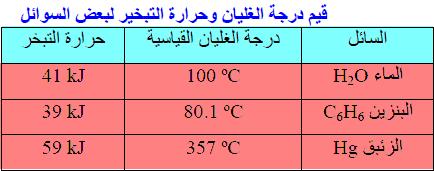 قيم درجة الغليان وحرارة التبخير لبعض السوائل