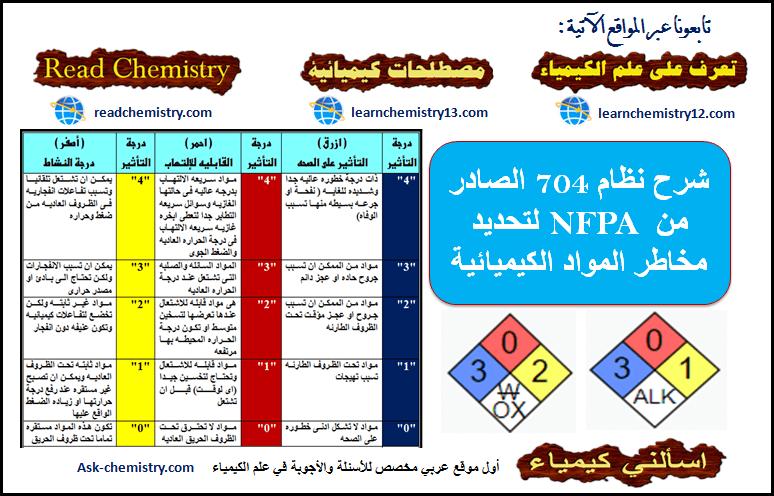 نظام NFPA 704