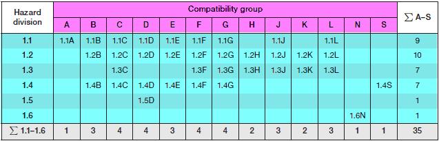 المتفجرات: جدول يوضح مجموعات التوافق للمتفجرات