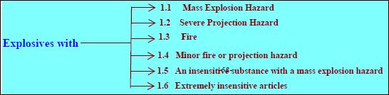 الأقسام الفرعية للرتبة (1) متفجرات